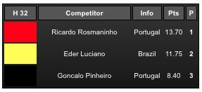 Resultados do 'heat' com Gonçalo Pinheiro na Ronda 4 Open (®screenshot)