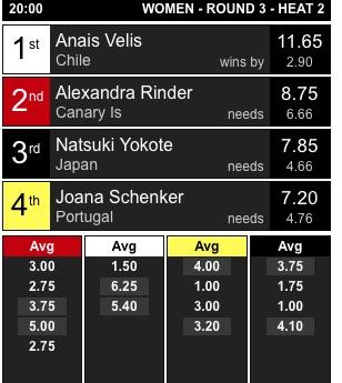 'Heat' com Joana Schenker na Ronda 3 Feminino, de manhã, sem eliminação (®screenshot)