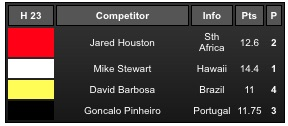 Resultados do 'heat' com algarvio Gonçalo Pinheiro na Ronda 3 do 2015 Sintra Portugal Pro (®screenshot)