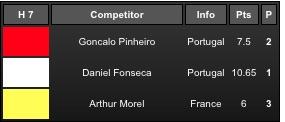 Heat 7 da Ronda 1 Masculina, com algarvio Gonçalo Pinheiro (®screenshot)