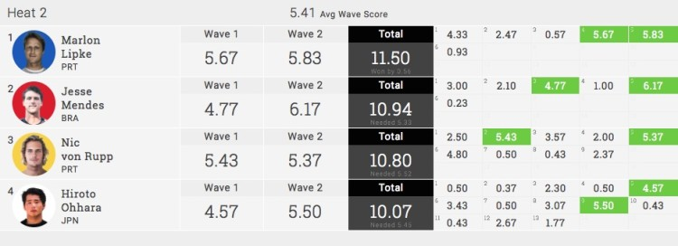Resultados do Heat ganho por Marlon Lipke, terça-feira de manhã, em Santa Bárbara, Açores (®screenshot)