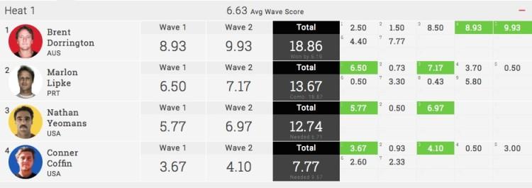 Resultados do 'heat' com Marlon Lipke na Ronda 2 do Azores Pro, esta quarta-feira (®WSL)