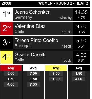 Resultados do 'heat' com Joana Schenker na Ronda 2 Feminino (®screenshot)