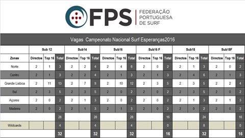 Quadro completo de vagas divulgado ontem pela Federação Portuguesa de Surf (®FPS)
